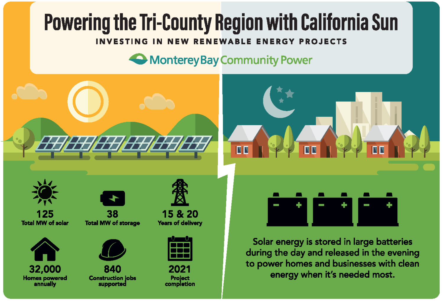 MBCP Signs Contract for California's Largest Solar + Storage Project