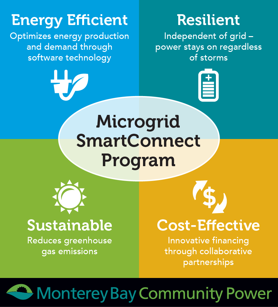 MBCP Is Seeking Local Microgrid Hosts to Energize Economic and Environmental Progress