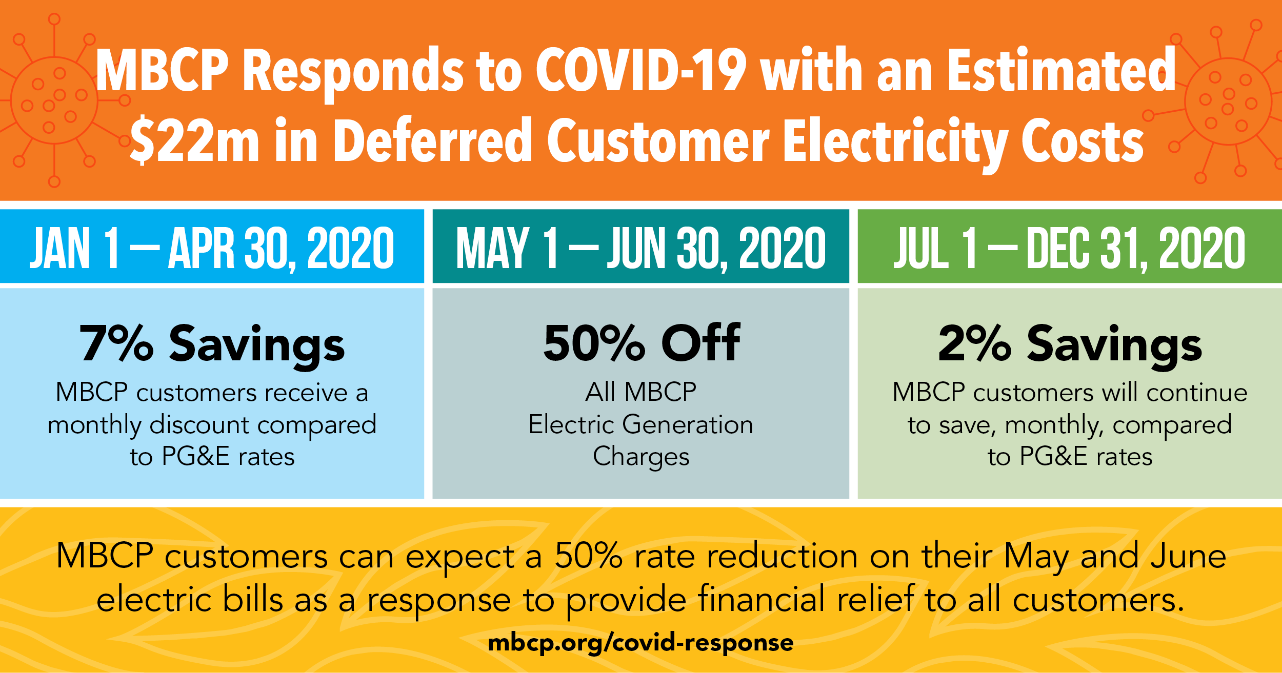 MBCP Responds to COVID-19 with 50% Cost Deferment for ALL Customers for Two Months