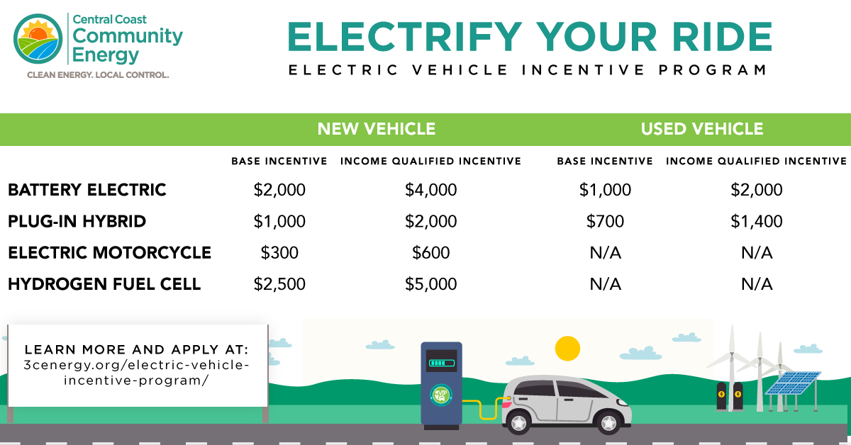 Central Coast Community Energy (3CE) Launches  Electrify Your Ride Electric Vehicle Incentive Program