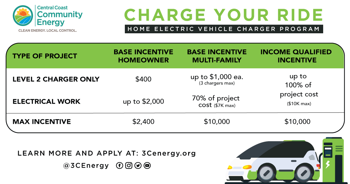 Central Coast Community Energy (3CE) Launches Home Electric Vehicle Charger and Electric Panel Rebate Program
